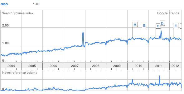 SEO's Google Trend