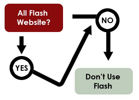 Flowchart for deciding on the use of Flash for websites