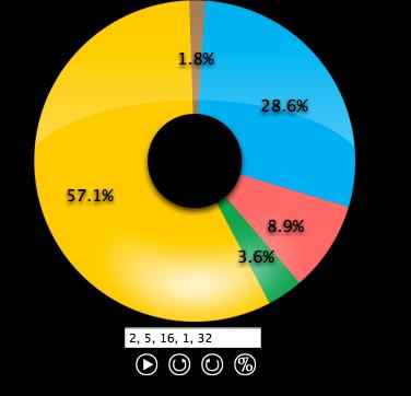 Dynamic Pie Chart