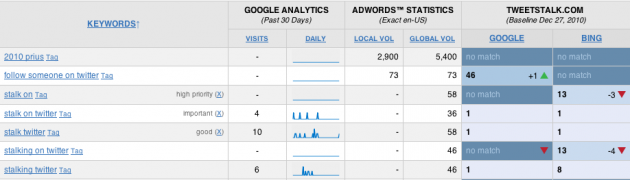 AdWords SERP Tracker