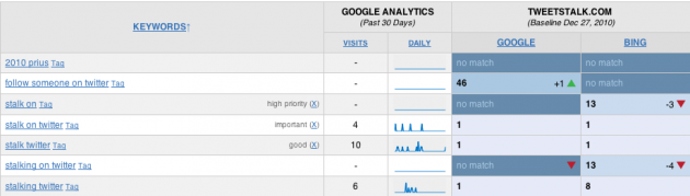 Google Analytics view in the SERP Tracker
