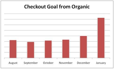 Goals from Organic Chart