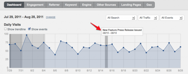 Use Raven Tools Event Manager to Make Sense of Website Traffic