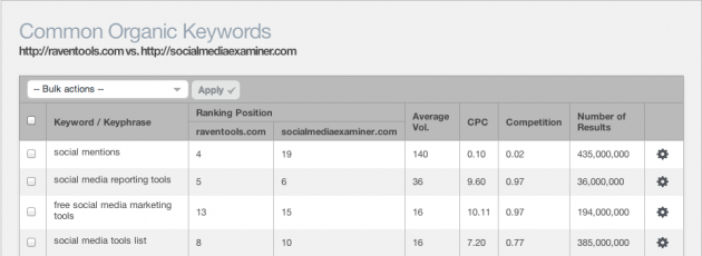 Common Keywords Comparison