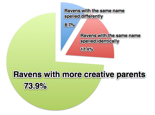 raven-names
