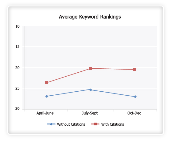 Average-Keyword-Rankings