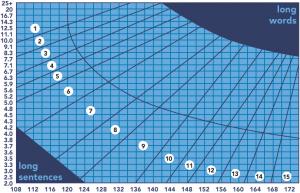 Fry Readability Graph