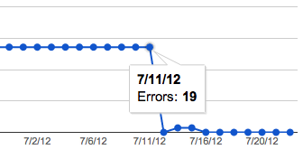 Fixing Server Errors in Google Webmaster Tools