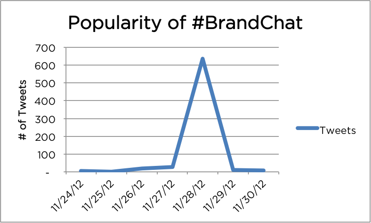 Brandchat Popularity over 7 days