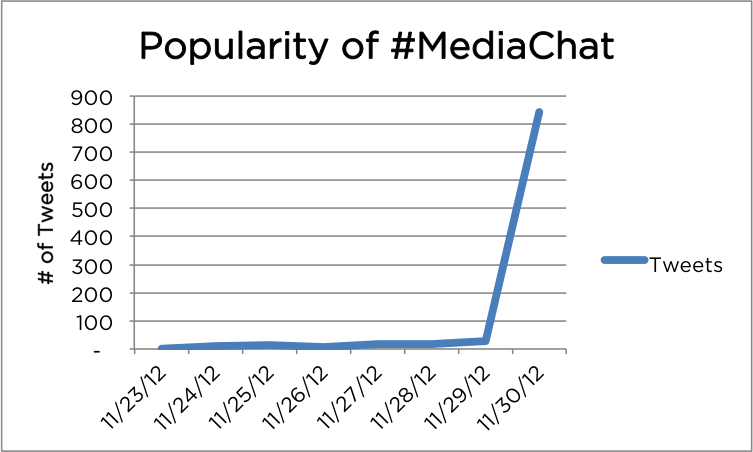 #MediaChat