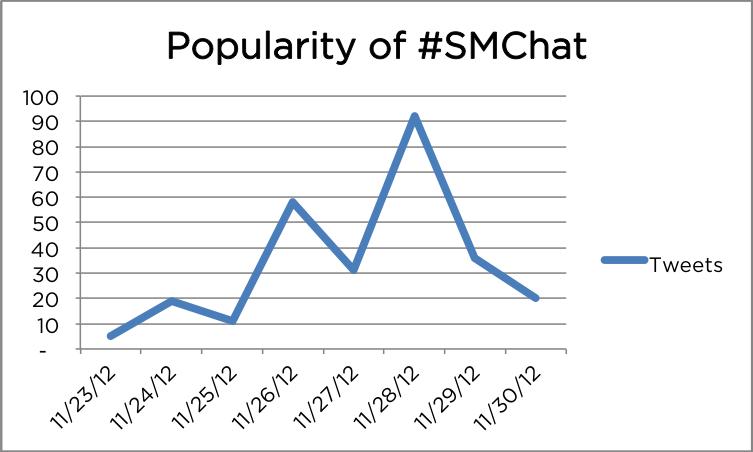 SMChat
