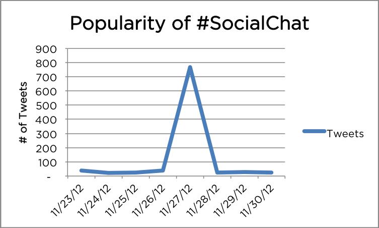 #SocialChat