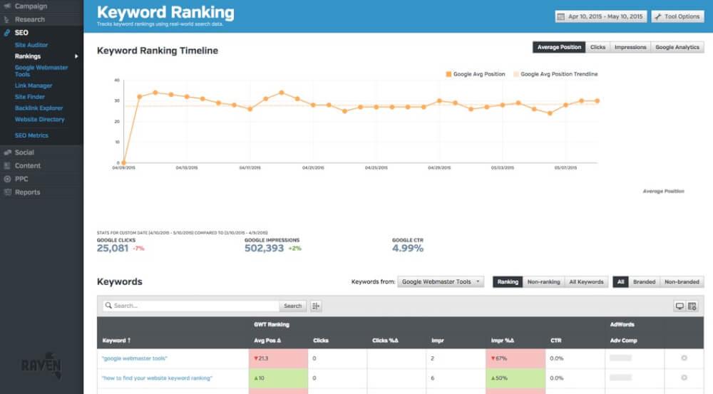 rankings reporting