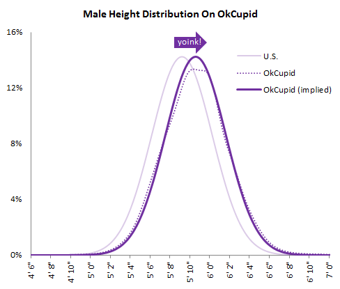 OkCupid-male-height-chart