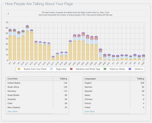 Did You Know: How Are People Talking About Your Page?