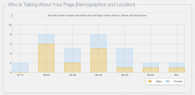 Did You Know: Who's Talking About Your Page?