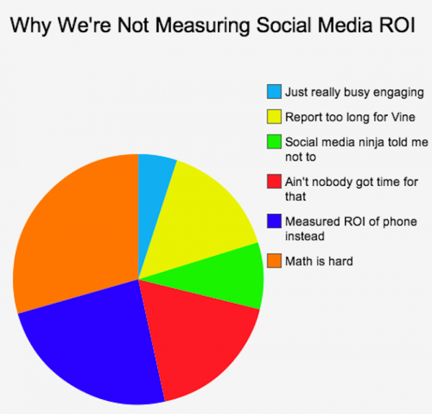 Why we are not measuring Social Media ROI