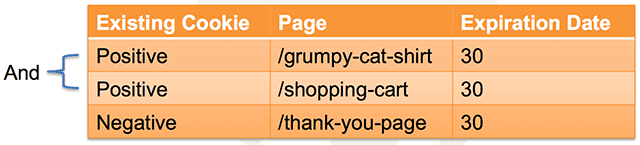 http://pushfire.com/wp-content/uploads/2013/05/product-based-abandonment.png