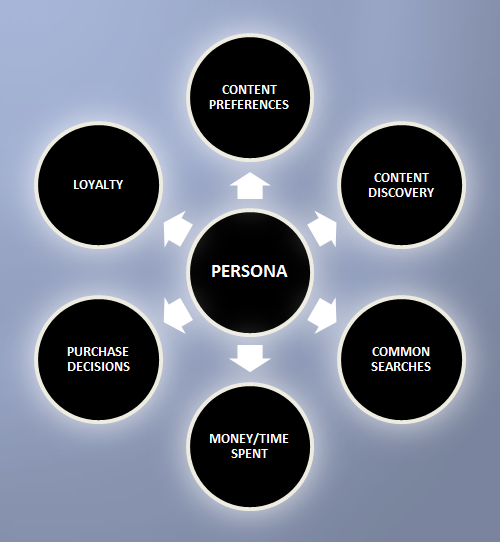 Persona-Research-Process