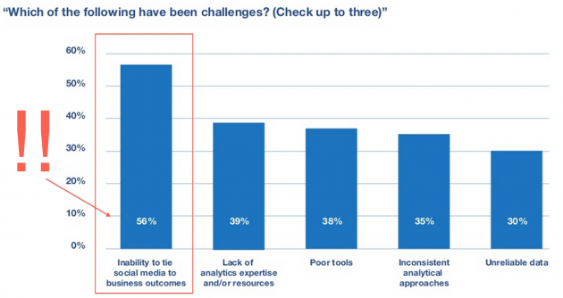 social-measurement-challenges