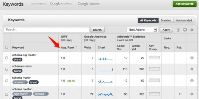 Report Average Rank by Keyword in Keyword Manager