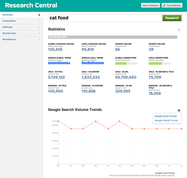 Research Central Summary page