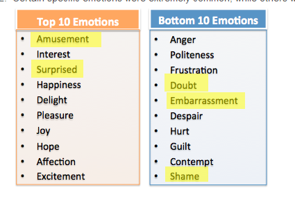 content-emotions