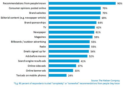 who-consumers-trust-nielson