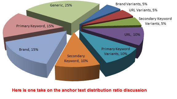 seo-anchor-text-distribution