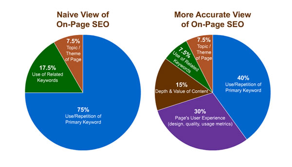 seo-keyword-density