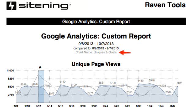 googleanalytics_customcharts_1381249216.7336.pdf__page_1_of_3_