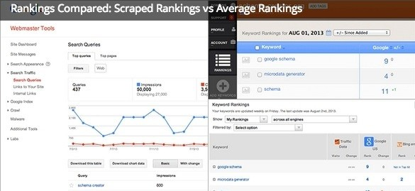 Rankings Compared: Scraped Rankings vs Average Rankings