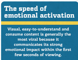 The speed of emotional activation