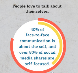 Over 80% of social shares are self-focused