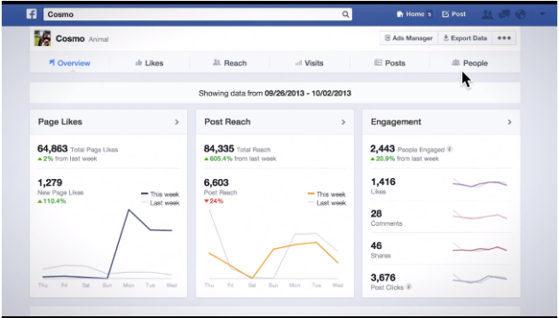 Facebook revamps Insights