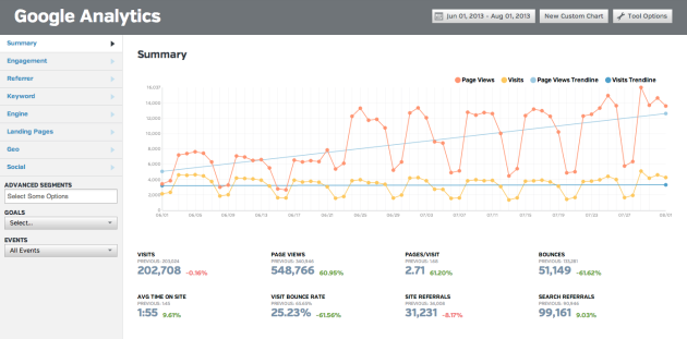 Google Analytics trendline in Raven