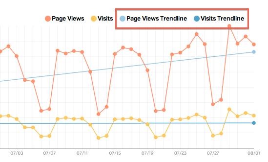 Google Analytics trendline in Raven