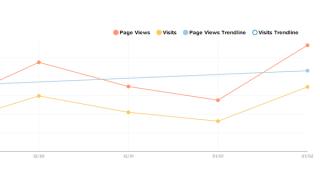 Google-Analytics-trendlines