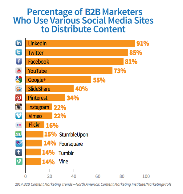 Percent of B2B marketers