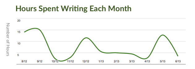 Tracking personal writing metrics can give you the edge in content marketing