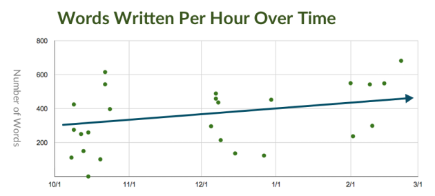 Words written per hour over time