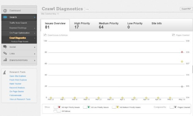Website Auditor Tool - Moz