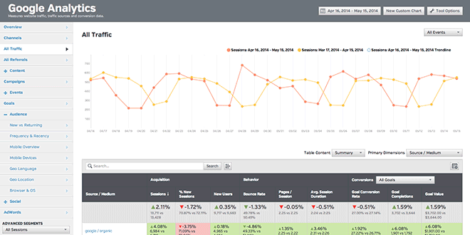 (Re)-Introducing Google Analytics Optimized for Marketers