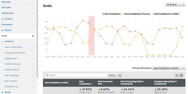 Video: Google Analytics Audience Segments Mini-Tutorial