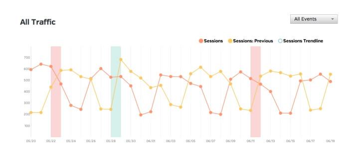 Google Analytics All Traffic Mini Tutorial