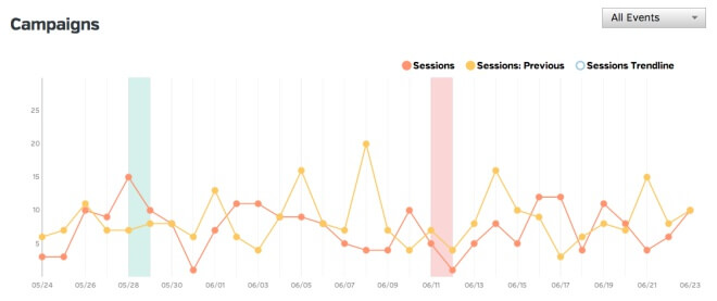 Google Analytics Campaigns Mini-Tutorial