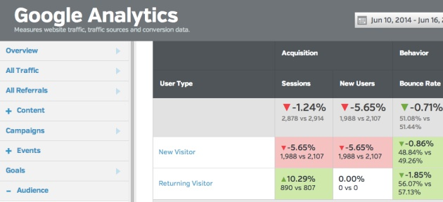 Google Analytics Reports - New vs. Returning