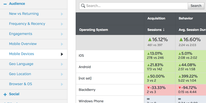 Bam! Better Google Analytics Reports Just Launched in Raven