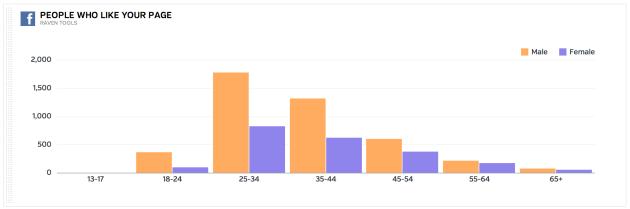 Bar Chart Example