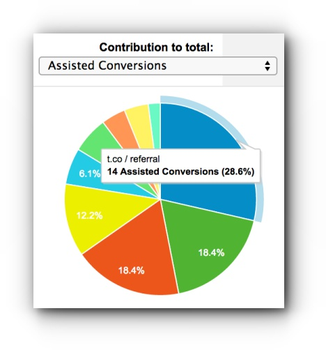 Twitter Assisted Conversions Pie Chart